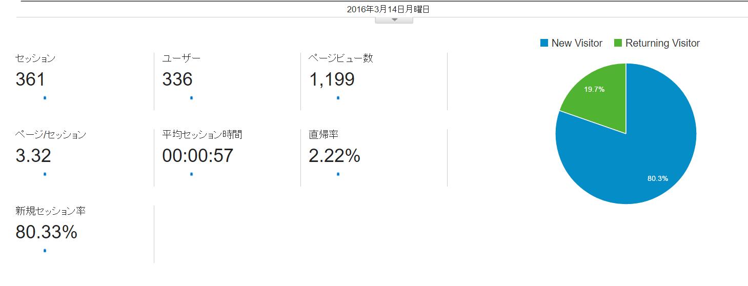 ■ブログ開始2ヶ月で1日1100アクセス突破■